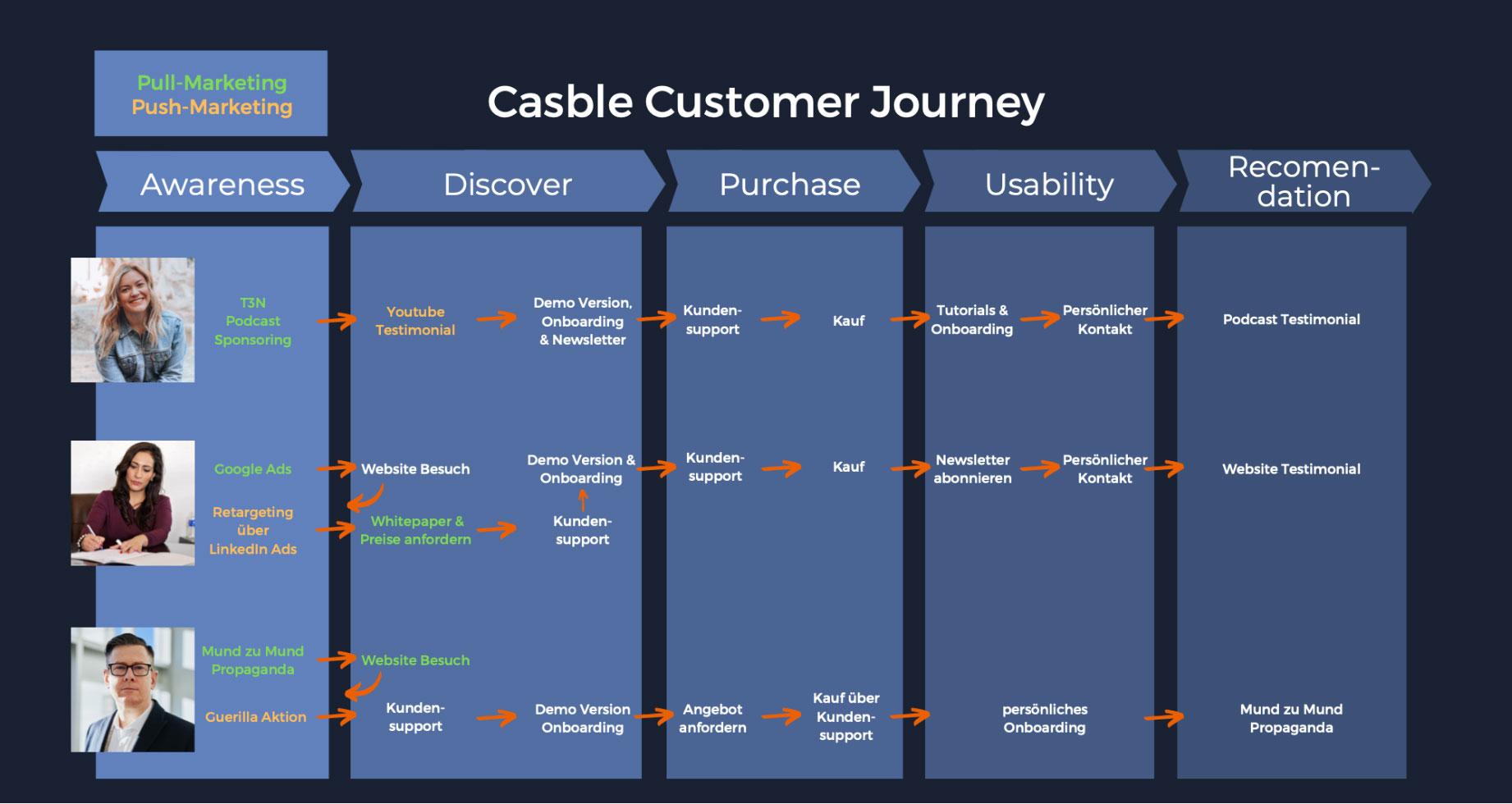 Casble Customer Journey - B2B-Marketing-Funnel